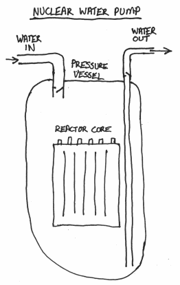 Diagram of nuclear water pump