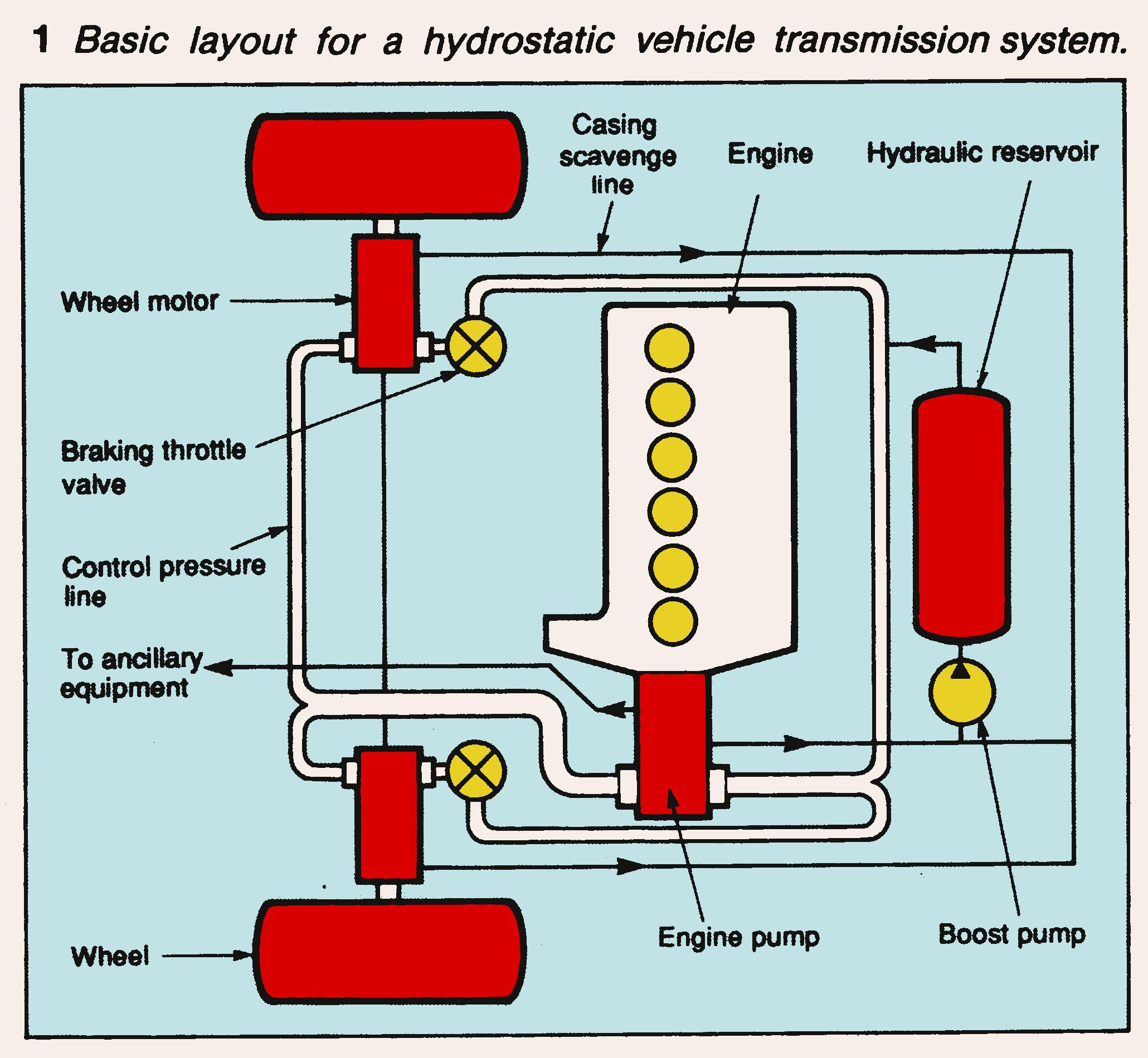 basic layout for a hydrostatic vehicle transmission system